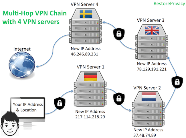 vpn chain review