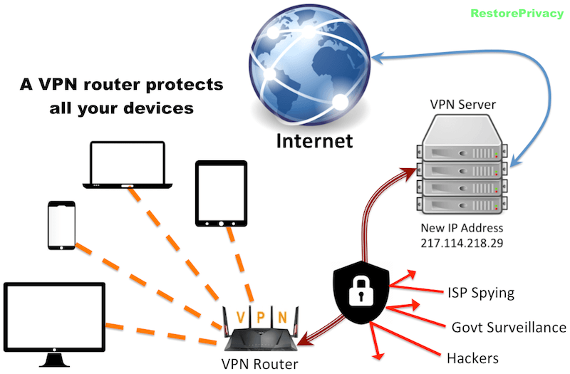 vpn router kodi