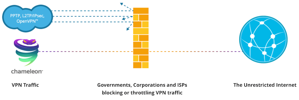 VyprVPN offers great features for anyone experiencing problems with VPNs getting blocked.