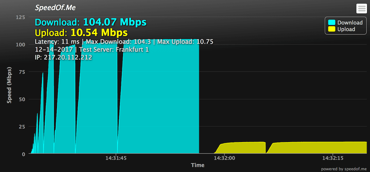 vpn accelerator speed test