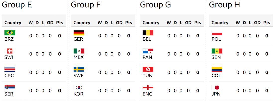 world cup group streams live online