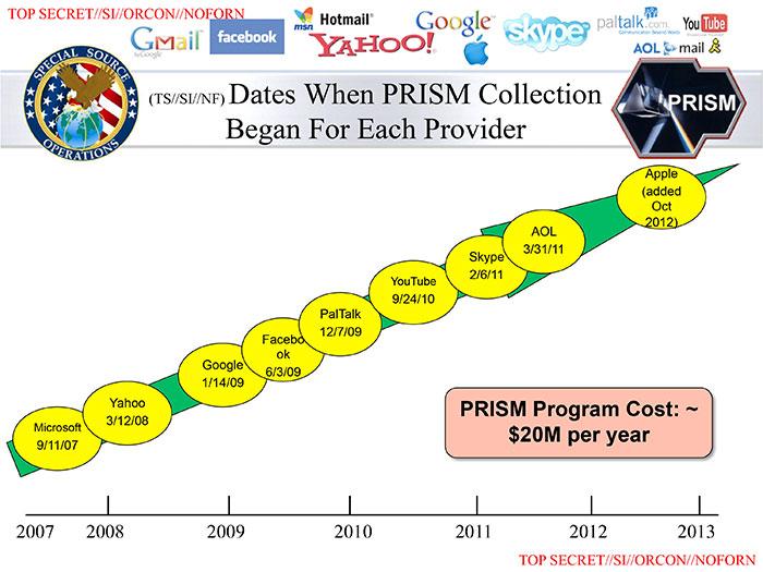 nsa prism VPN