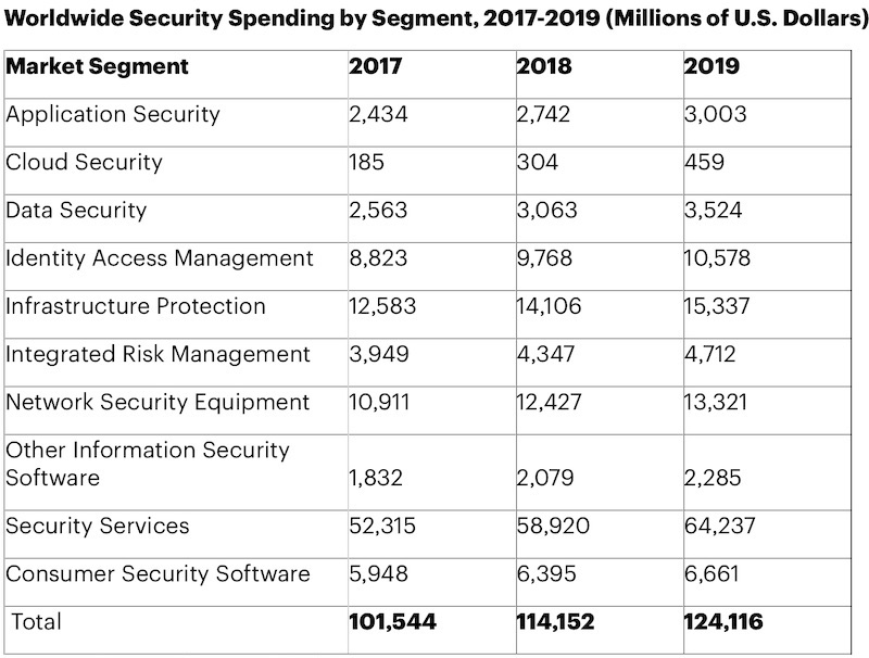 124 billion spent on cybersecurity 2019