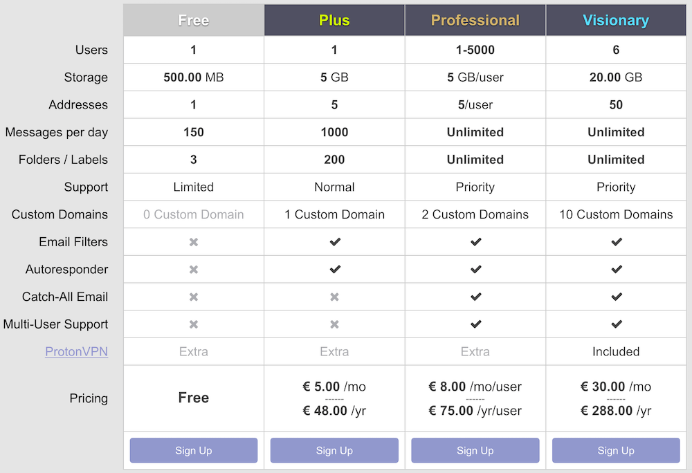 protonmail cost pricing