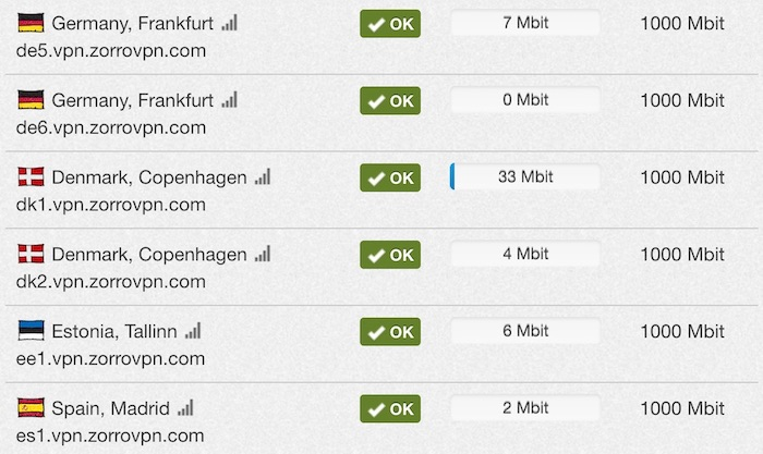 zorrovpn server network