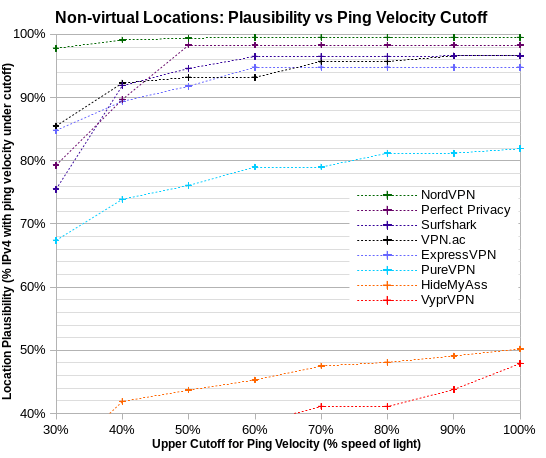 location plausibility vs ping