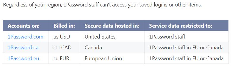 1password encryption
