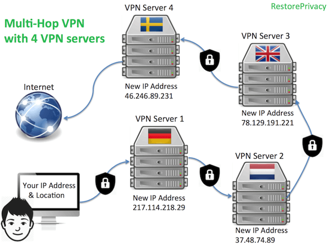 vpn cascade with multiple hops servers