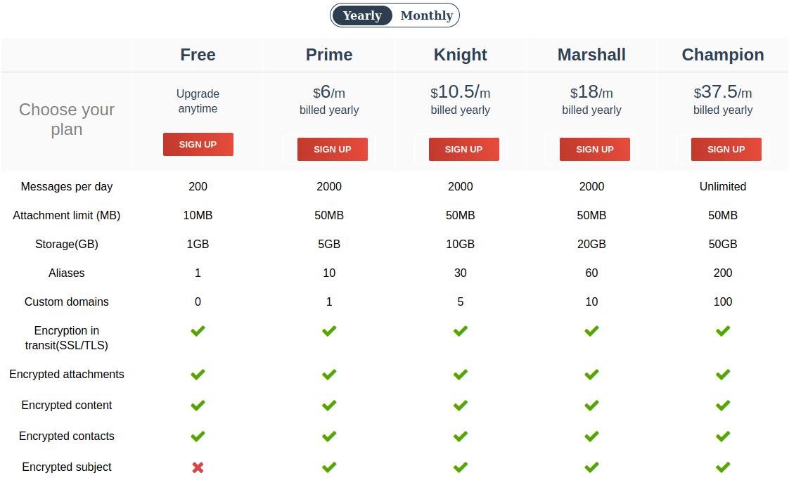 ctemplar prices