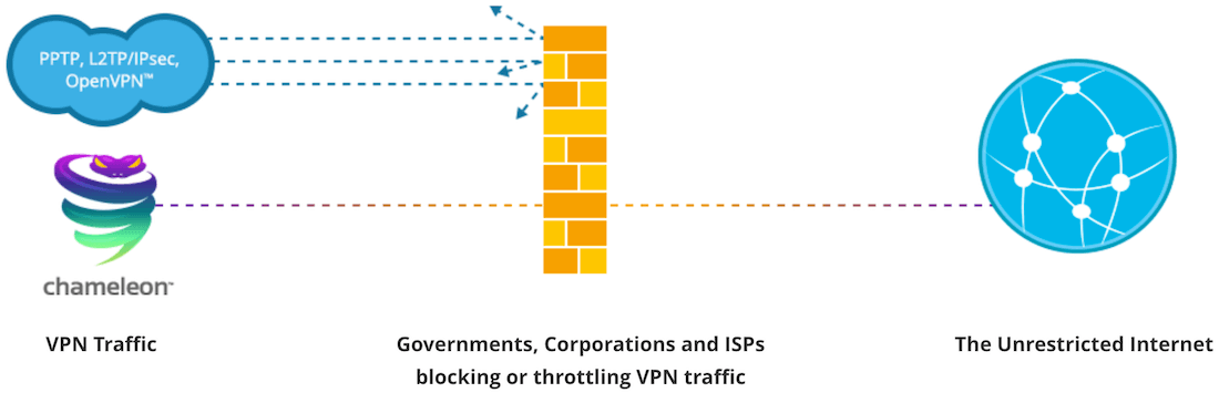 unblock websites in china with vpn
