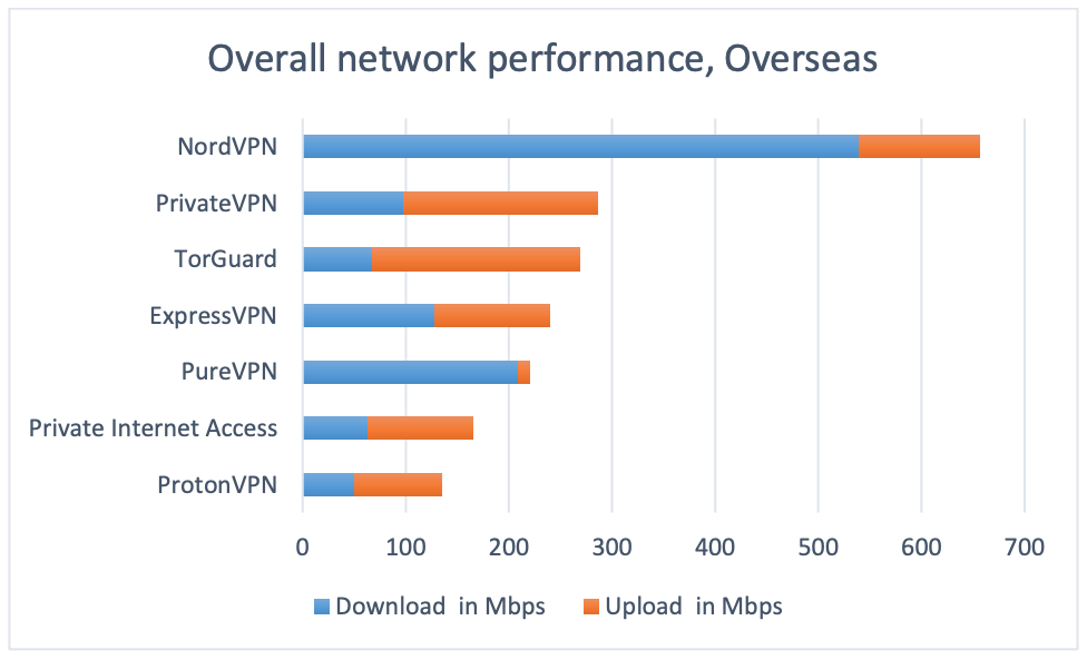 fastest vpn download speeds