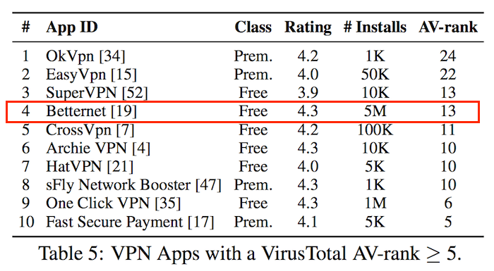 Free VPN with malware