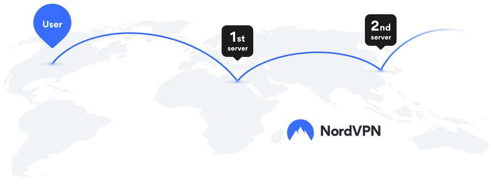 NordVPN double VPN servers