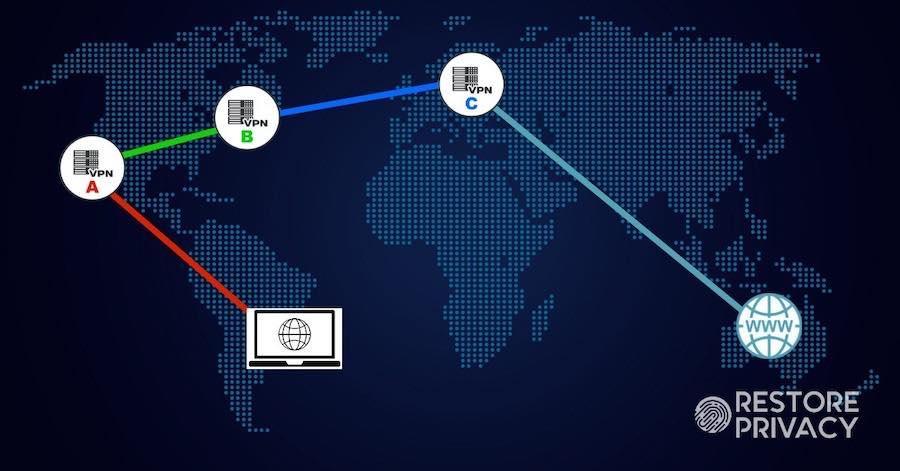 VPN chain