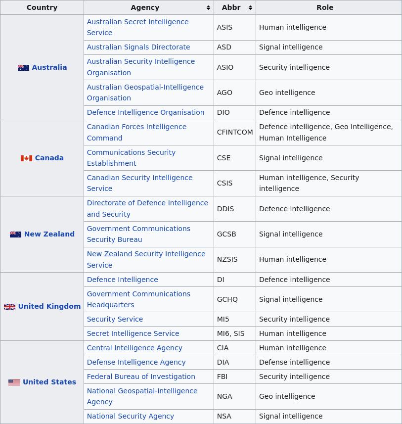 Tabell över Five Eyes-byråerna som arbetar tillsammans för att övervaka fiender och deras egna medborgare.  Källa: Wikipedia