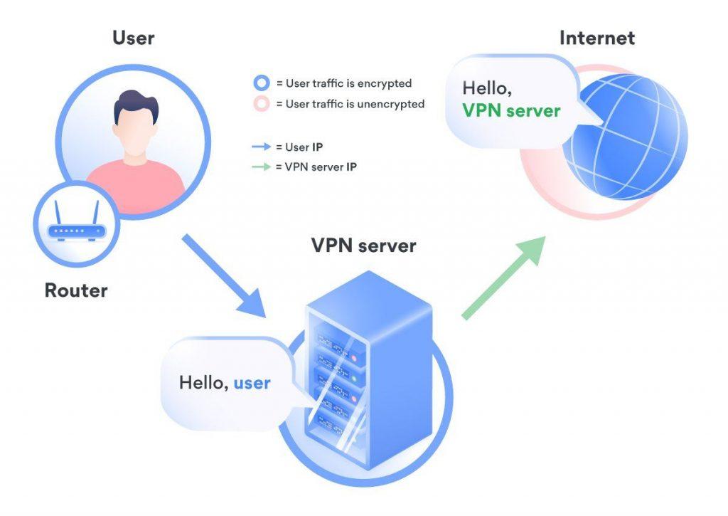 How NordVPN hides your IP address.  Source: https://nordvpn.com/blog/vpn-ip-location-changer/