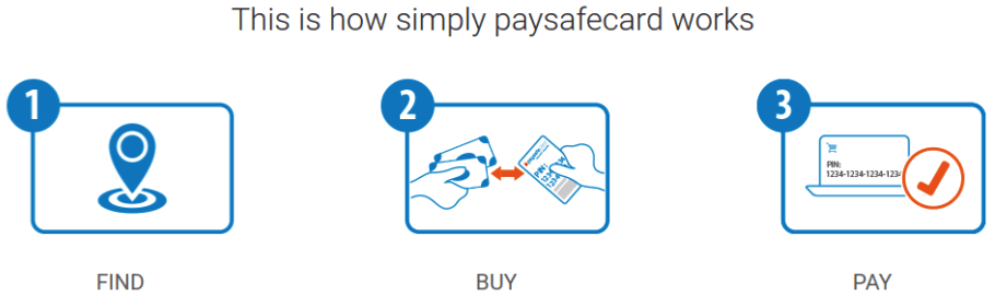 paysafecard anonymous payment