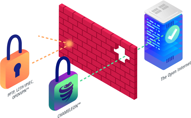 VPN can unblock websites in China