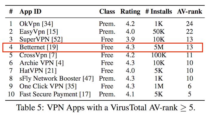 free vpn risks