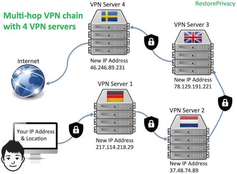 Perfect Privacy multi hop VPN
