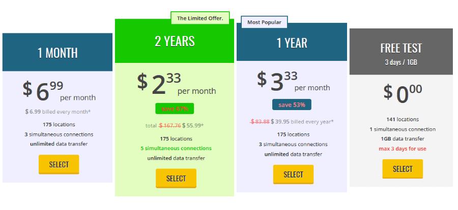 trustzone VPN price