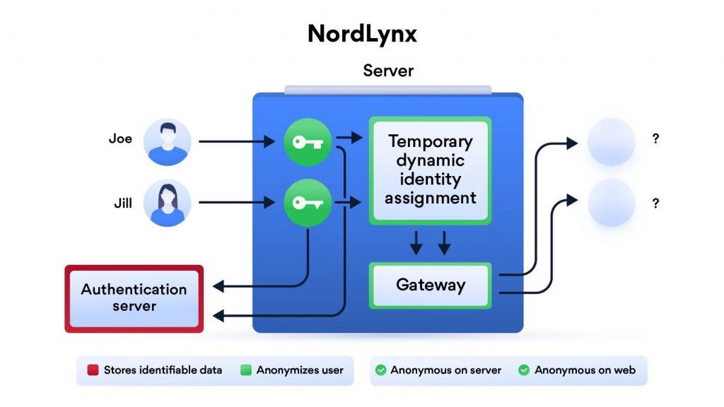 Open VPN vs WireGuard privacy